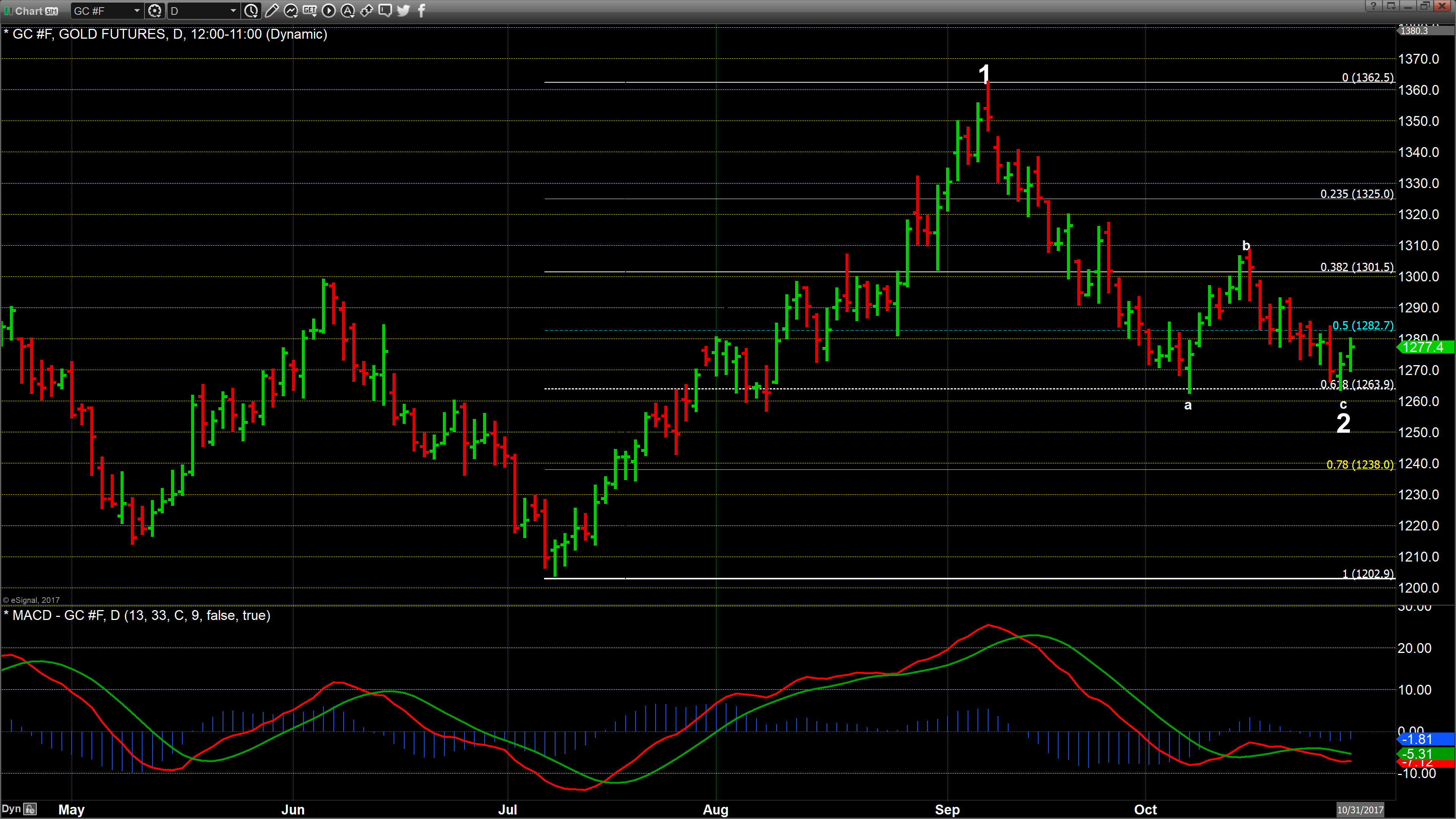 Quote Gld Is That A Double Bottom  Kitco News