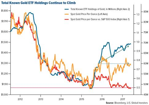 total known gold etf holdings continue to climb