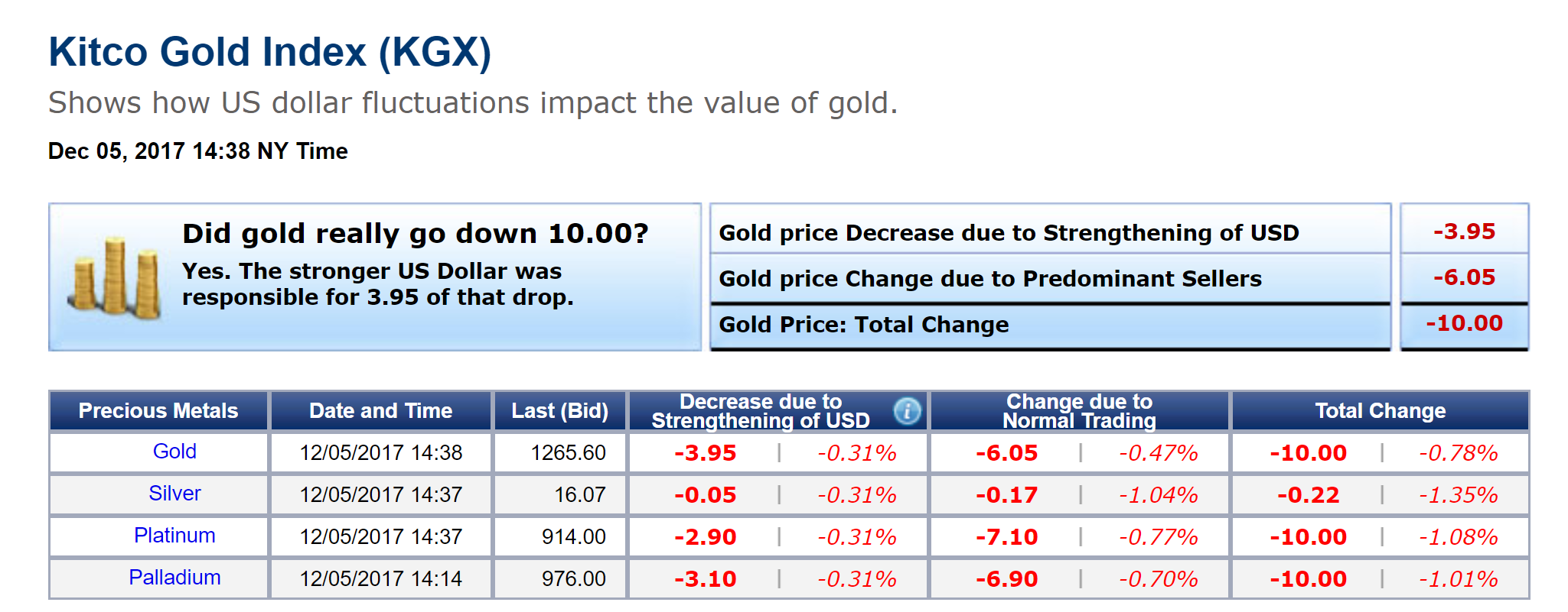 Kitco Gold Index How Us Dollar Impacts Value Of Gold Kitco