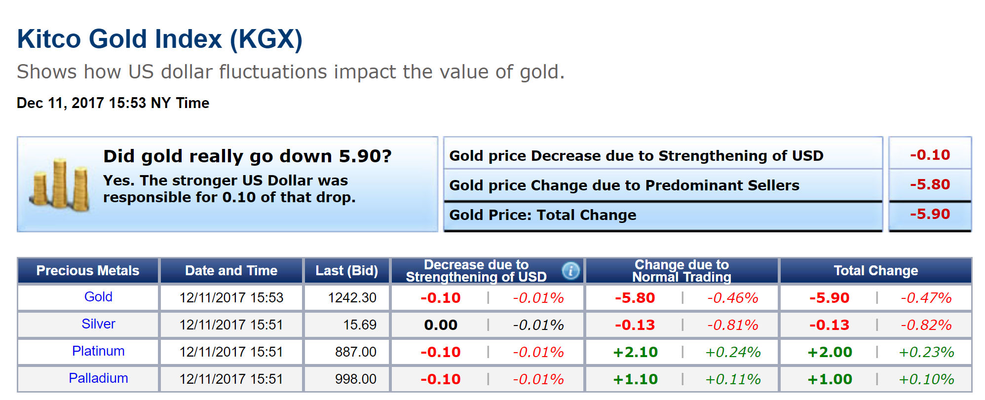 Kitco Live Market Quotes Gold Continues To Trade With Riskon Market Sentiment  Kitco News