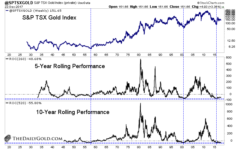 Next We Compare The Gold Stocks To Stock Market Plot S P Tsx Index Against 500 Ratio Ears Be In Position Form A