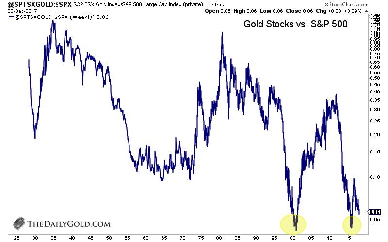 In Any Case The Gold Stocks Right Now Are Likely Trading At 97th Percentile Out Of 100 As Far Value Relative To Stock Market
