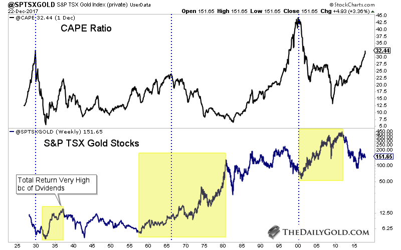 Next We Plot The Gold Stocks Relative To Use Both Of Historical Stock Indices S P Tsx Index And Barron Mining