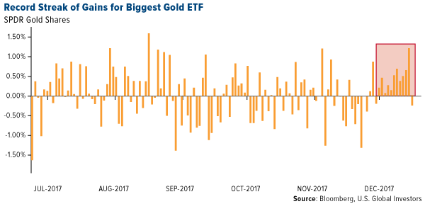 Record streak of gains for biggest gold ETF