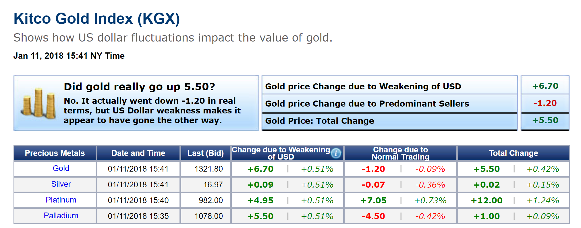 Gld Stock Quote Weak Dollar Drives Gold Prices Higher  Kitco News