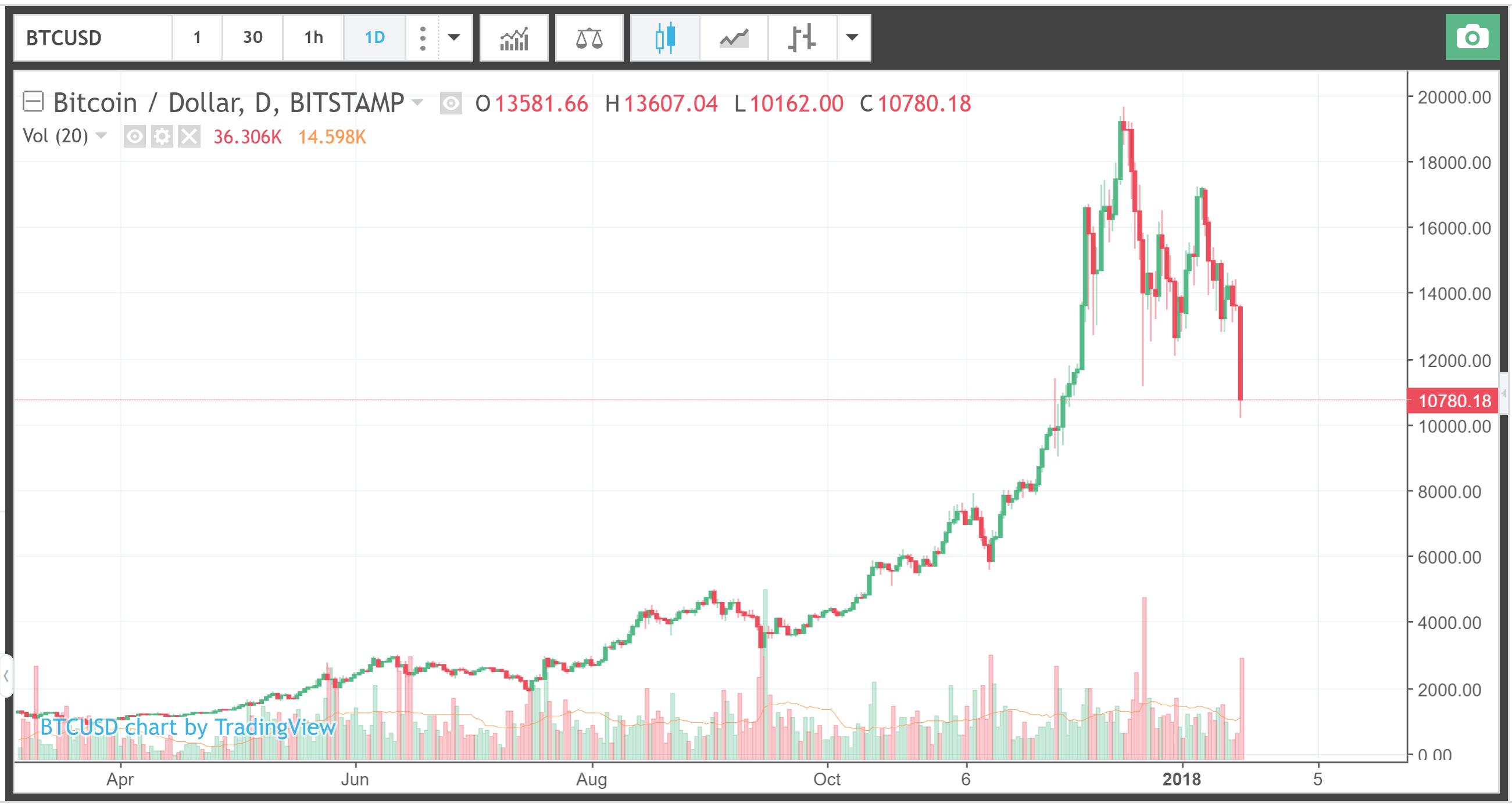 current bitcoin worth