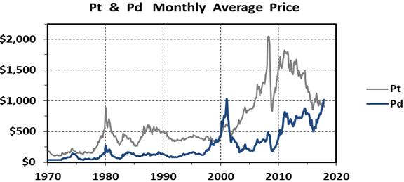 Tabla de precios Platino y Paladio desde 1970