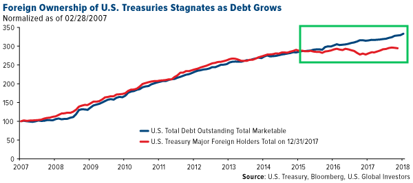 foreign ownership of us treasuries stagnates as debt grows
