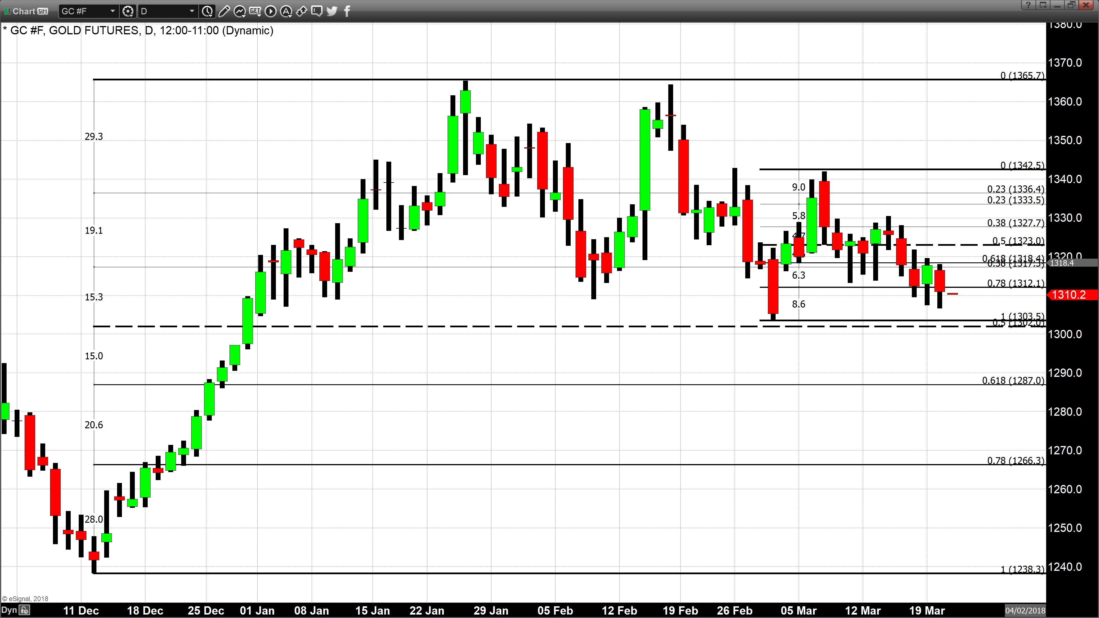 As Of 4 51 Pm Eastern Standard Time Gold Prices Have Given Up All Yesterday S Gains And Closed At Below Open