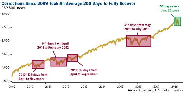 Corrections since 2009 took an average 200 days to fully recover