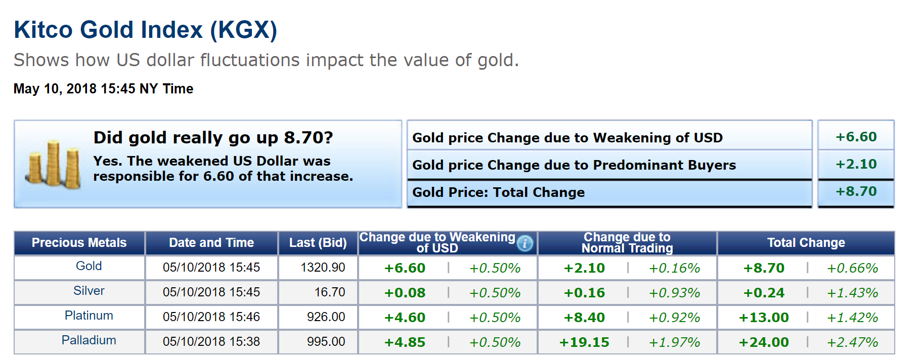 Moderate Gains In Gold And Dollar Weakness Kitco News