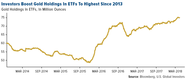 Investors boost gold holdings in ETFs to highest since 2013