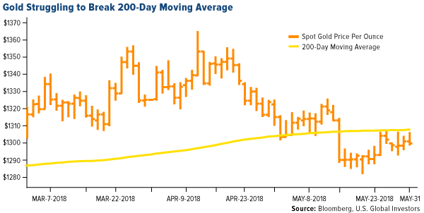 gold struggling to break 200-day moving average