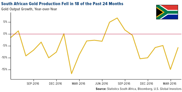 South African gold production fell in 18 of the past 24 months