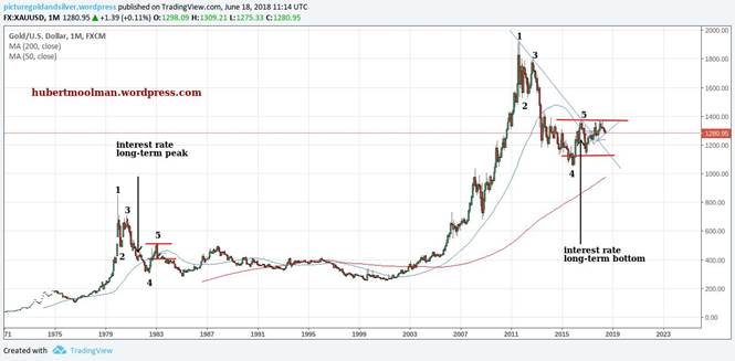 Gold Price Forecast: Will the Golden Wedge Resolve Soon? | Kitco News