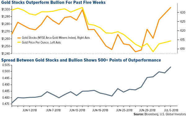 gold stocks have outperformed bullion for the past 5 weeks