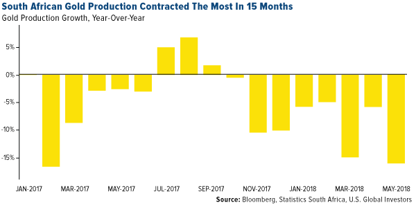 south african gold production contracted the most in 15 months