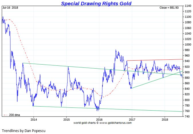 Gold Chart Trend Caska