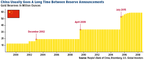 China usually goes a long time between reserve announcements