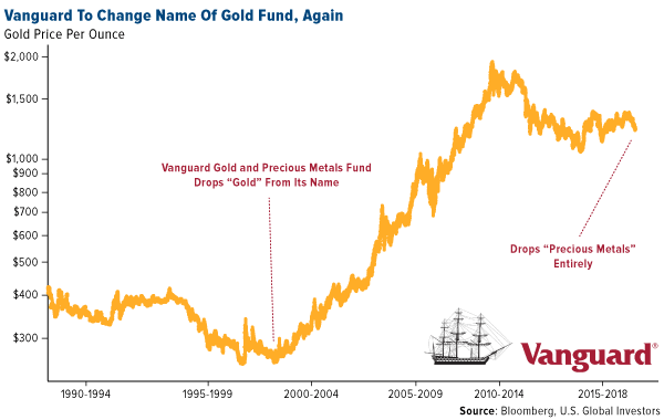 Vanguard to change name of gold fund again