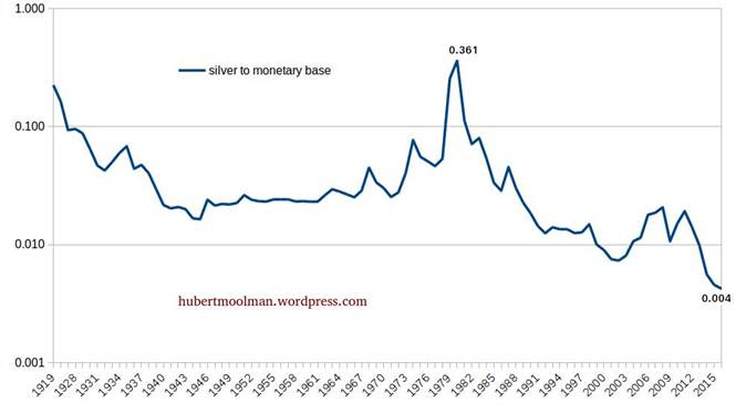 The Silver Price Is At An All Time Low When Measured Against Us Monetary Base In 1980 High Was 0 361 Whereas Ratio Curly