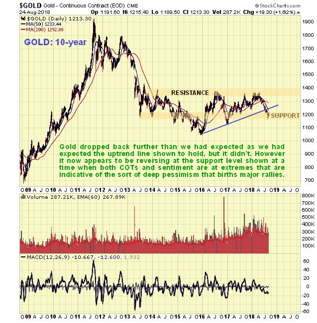 https://www.clivemaund.com/charts/gold10year250818.jpg