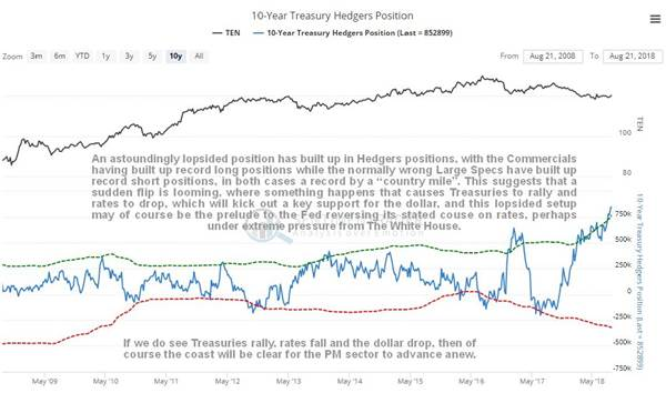 https://www.clivemaund.com/charts/t10yearhedgers250818.jpg