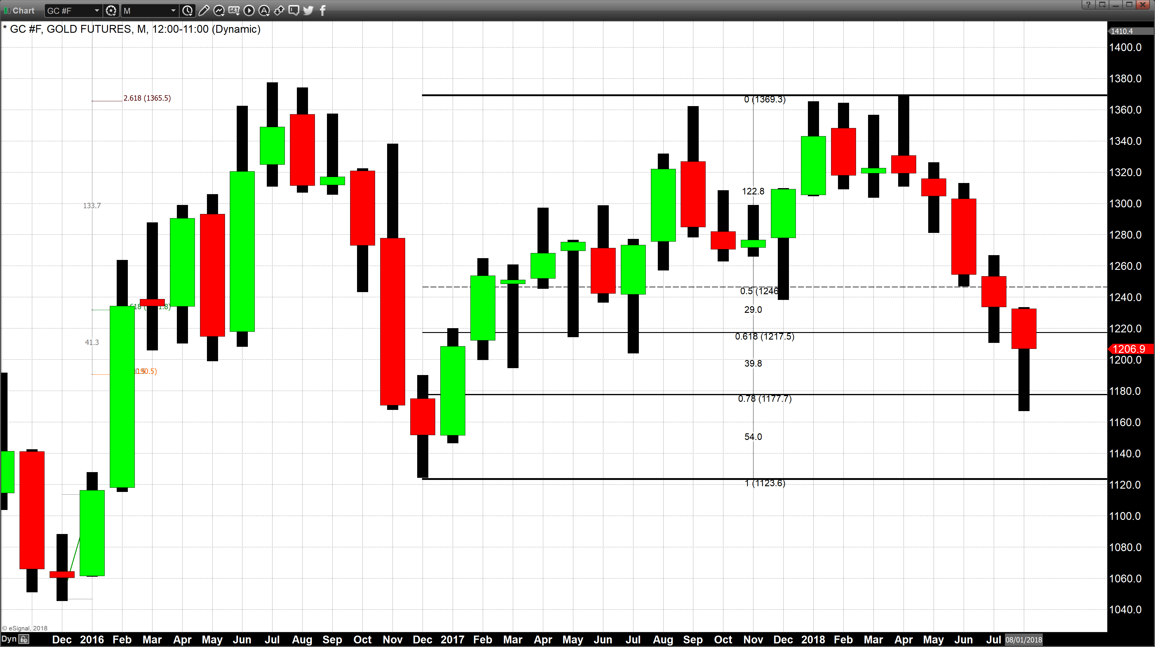 According To The Kgx Kitco Gold Index As Of 4 15 Pm Eastern Standard Time Spot Is Curly Trading Down 0 10 On Day