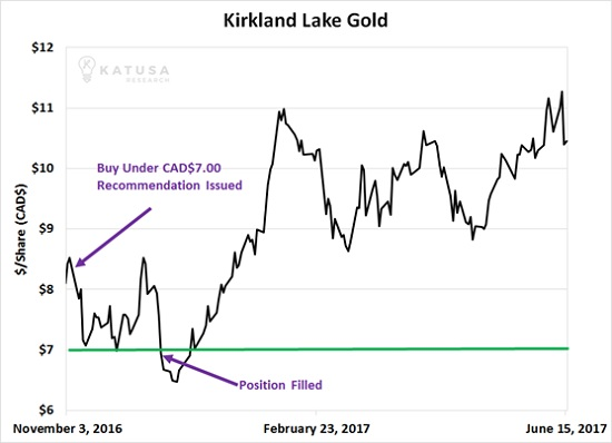 If Kirkland Lake Gold is Hunting Juniors like an Alligator – Who is