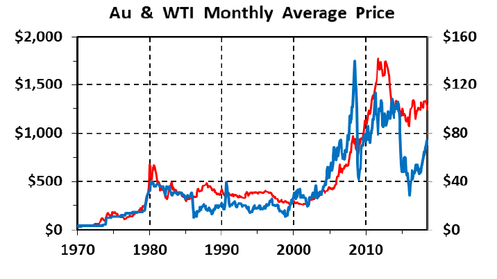 The History of Gold-Oil Ratios: 1970-2018 | Kitco News