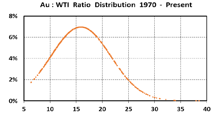 The History of Gold-Oil Ratios: 1970-2018   Kitco News