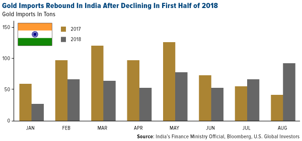 gold imports reboudn in india after declining in first half of 2018