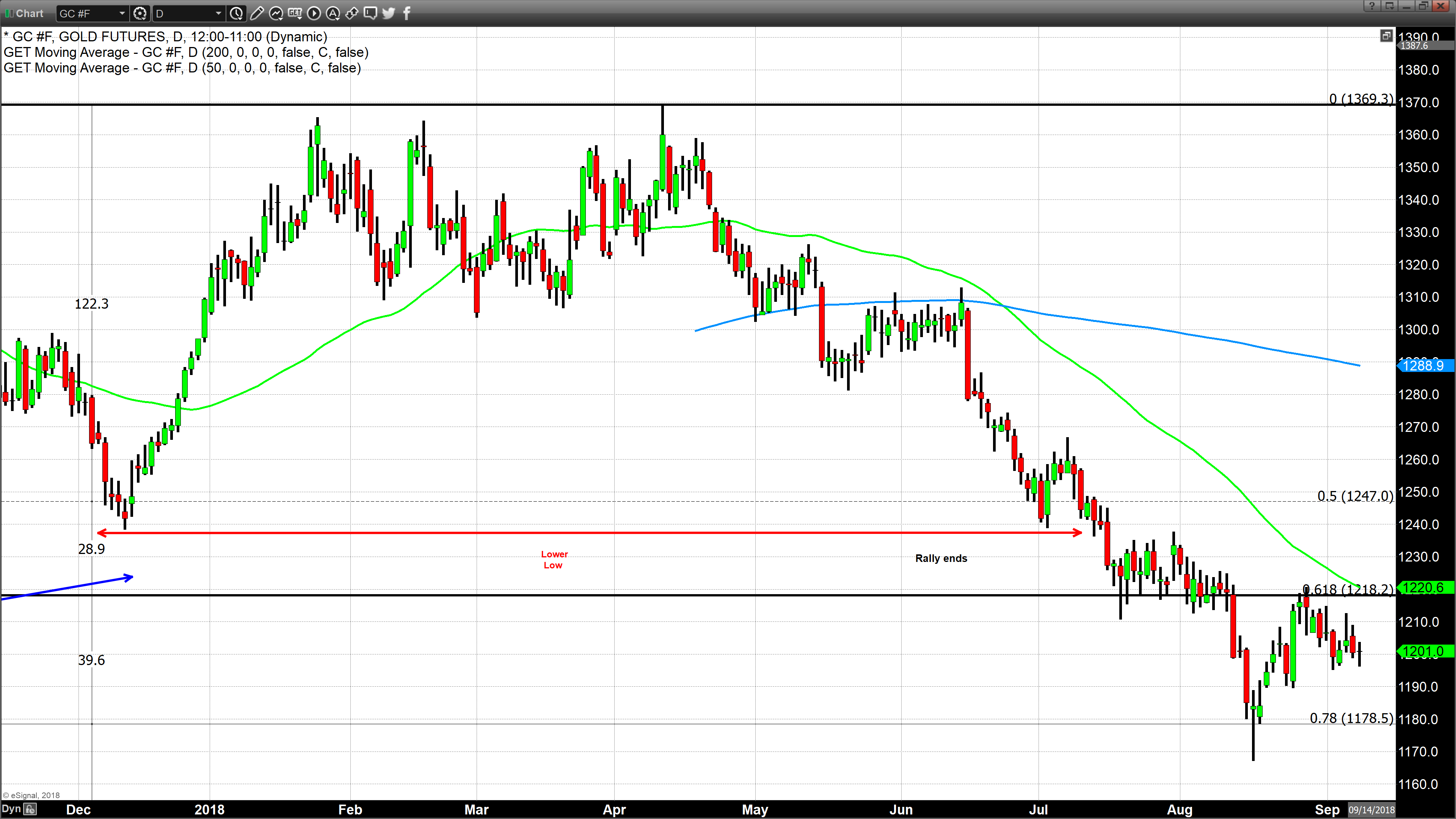 Even Dollar Weakness Couldn T Overcome The Ing Pressure In Physical Market According To Kgx Kitco Gold Index Resulted A