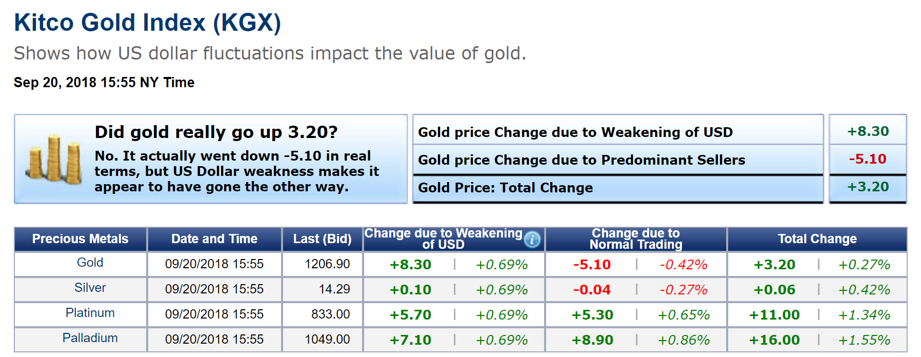 The Cur Off In Gold Curtailed Curly Most Active Comex Contract December Is Trading Up 3 60 On Day And Fixed At 1211 90
