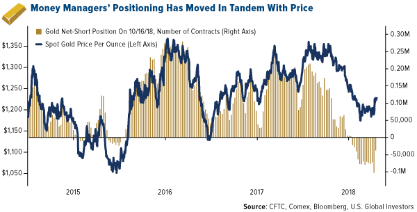 Money managers positioning has moved in tandem with price