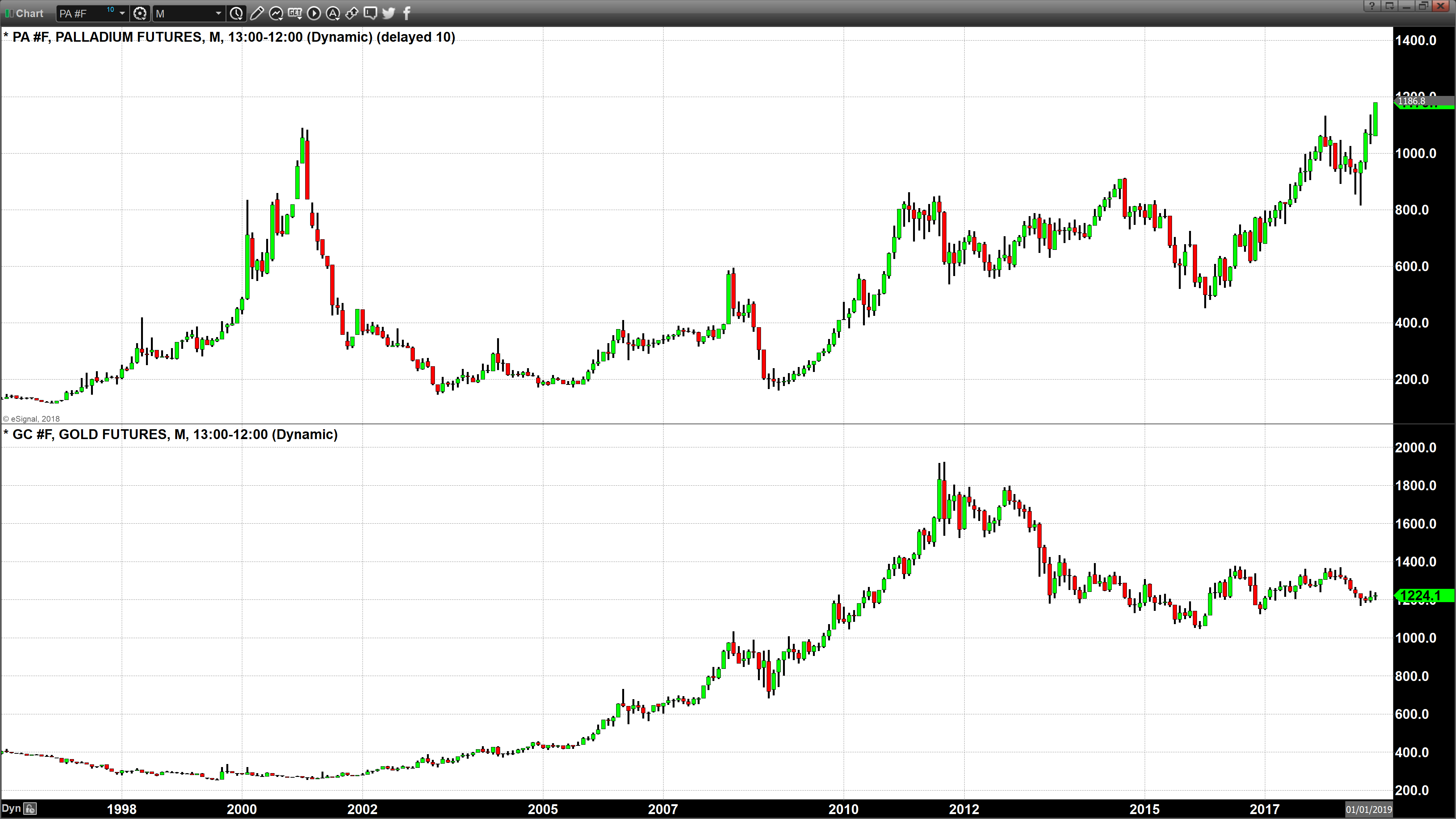 At Today S Price You Can Purchase An Ounce Of Gold For 1 224 Per Or Palladium 179