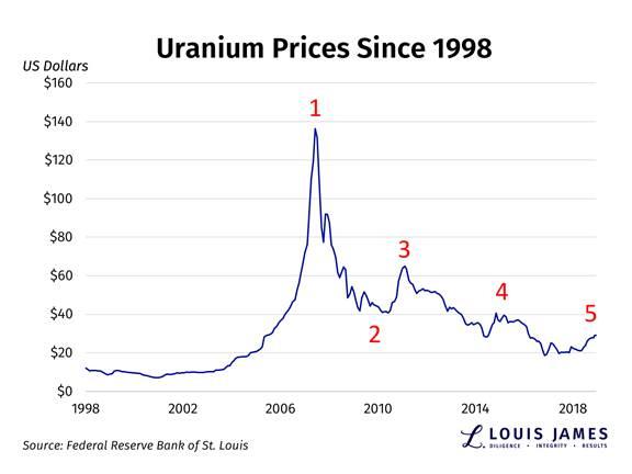 Uranium Prices Since 1998
