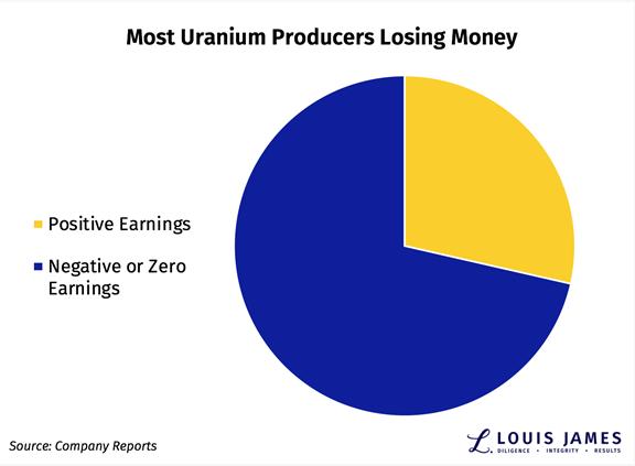 Most Uranium Producers Losing Money