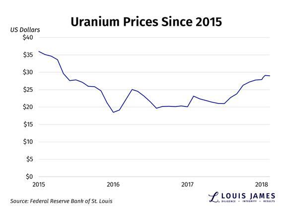 Uranium Prices Since 2015