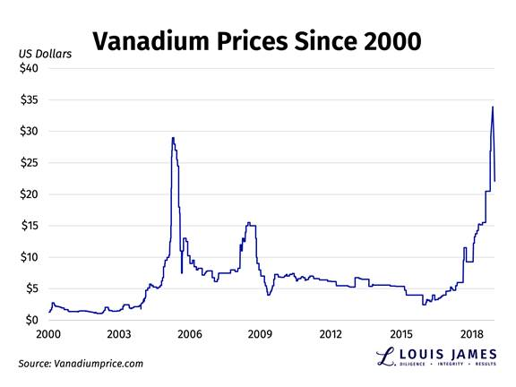 Vanadium: How to Profit from Falling Prices | Kitco News