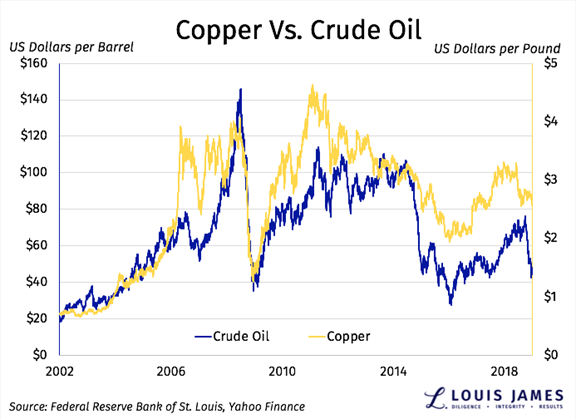 Copper Vs. Crude Oil