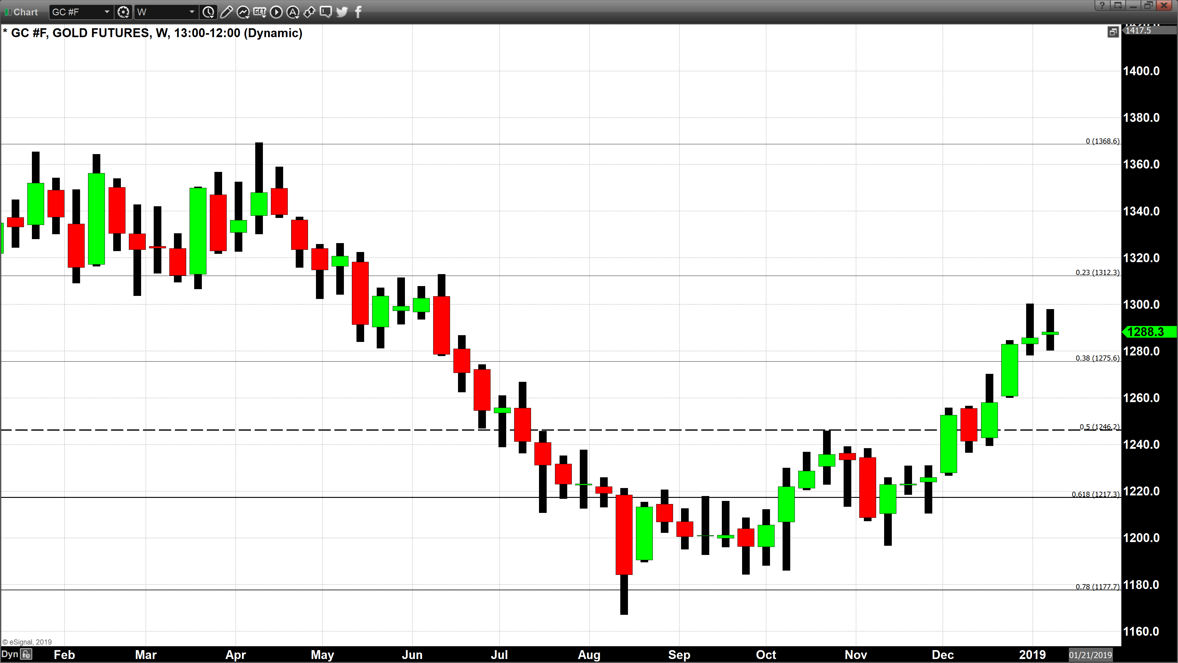 Heiken Ashi Chart Indicate Potential Reversal of the Trend | Kitco News