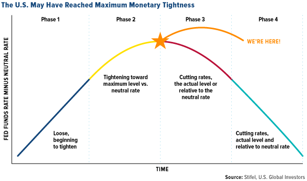 the U.S. may have reached maximum monetary tightness