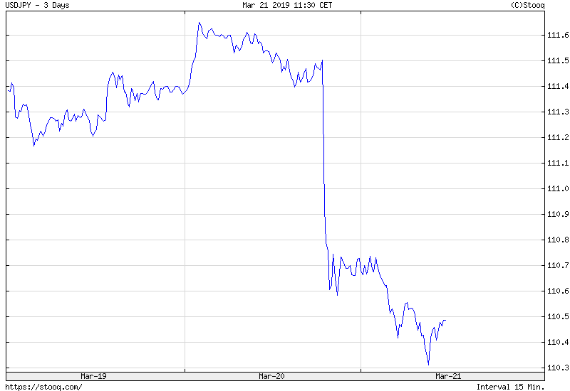 b9addaedf33c Chart 1  USD JPY exchange rate from March 19 to March 21