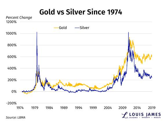 Silver's Day Is Coming - And You Won't Want to Miss It 1