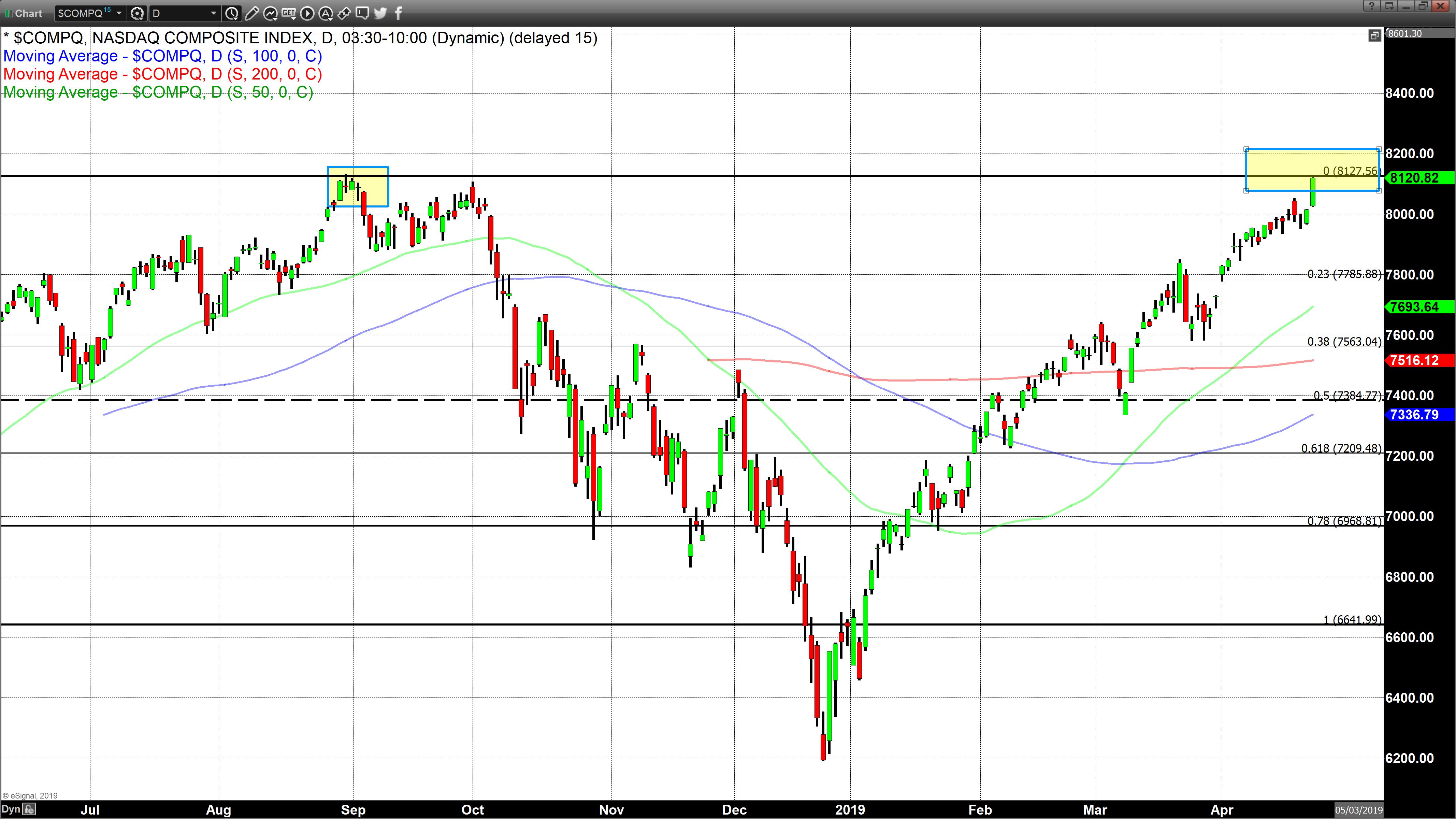 NASDAQ And S&P 500 Close At Record Highs | Kitco News
