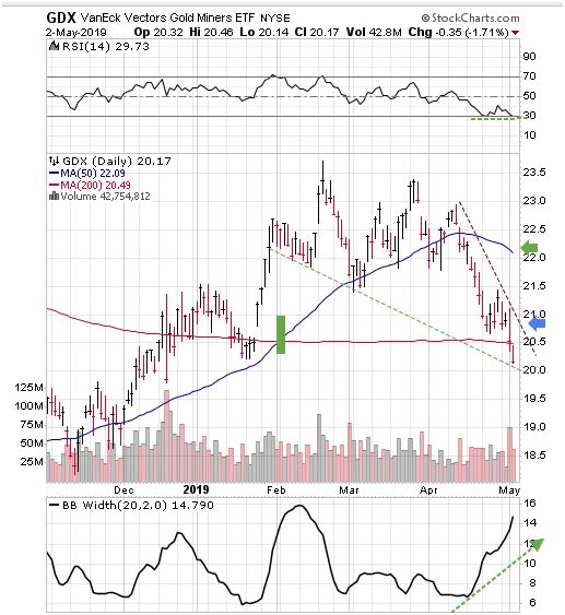 Gold is Ready for Lift-off, Silver Also | Kitco News