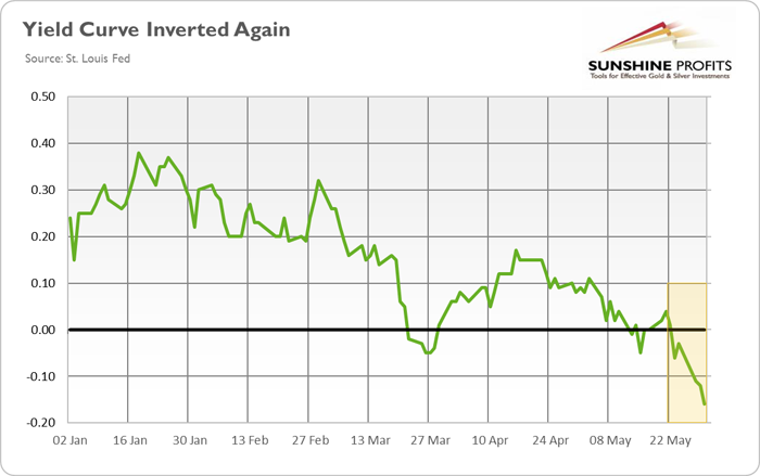 Yield Curve Inverted Again Will Gold Shine Now Kitco News