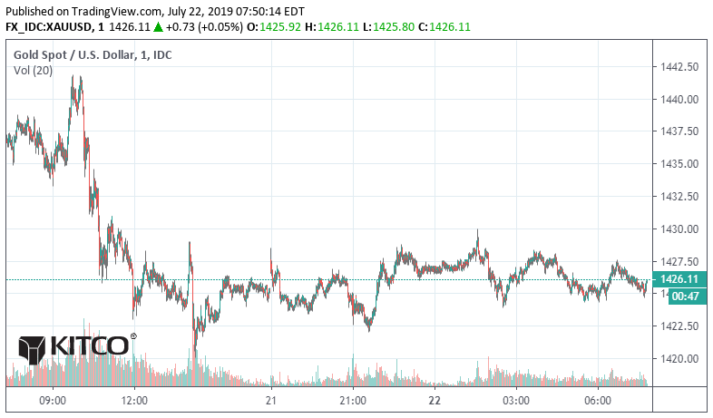 Gold Pulls Back To Support