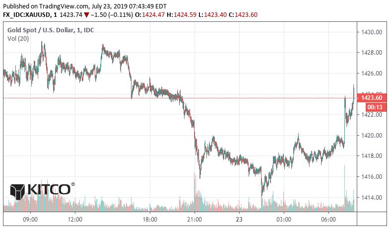 Gold Bulls Getting Nervous